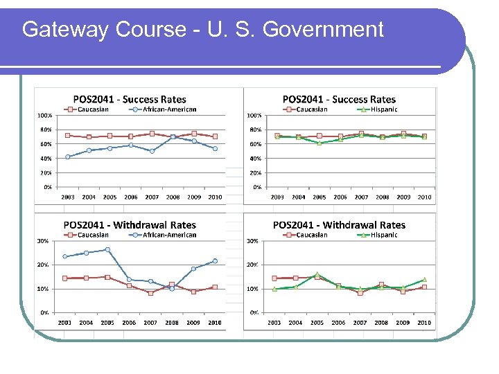 Gateway Course - U. S. Government