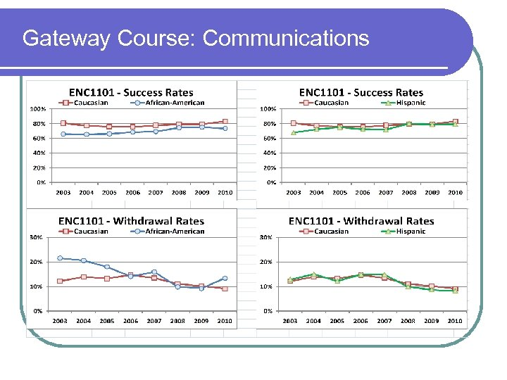 Gateway Course: Communications