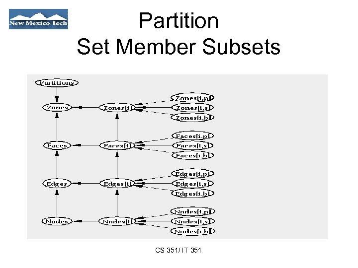 Partition Set Member Subsets CS 351/ IT 351