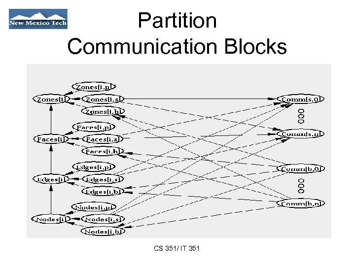 Partition Communication Blocks CS 351/ IT 351