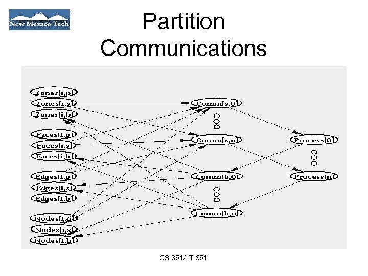 Partition Communications CS 351/ IT 351