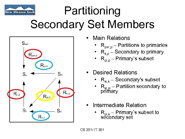Partitioning Secondary Set Members • Main Relations • Rpar, p – Partitions to primaries