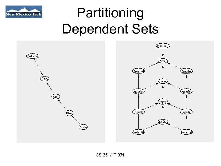 Partitioning Dependent Sets CS 351/ IT 351