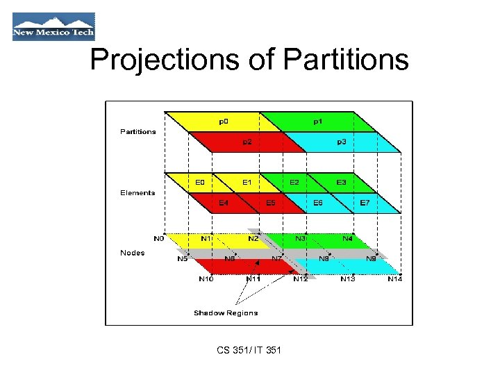 Projections of Partitions CS 351/ IT 351