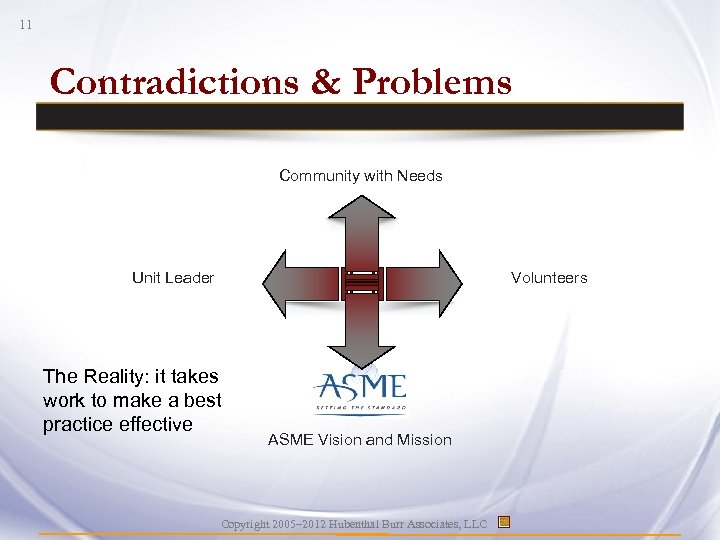 11 Contradictions & Problems Community with Needs Unit Leader Volunteers The Reality: it takes