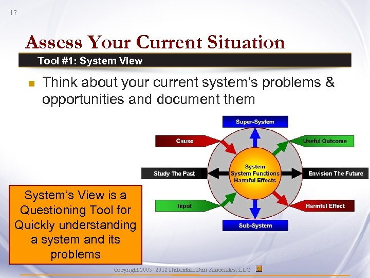 17 Assess Your Current Situation Tool #1: System View n Think about your current