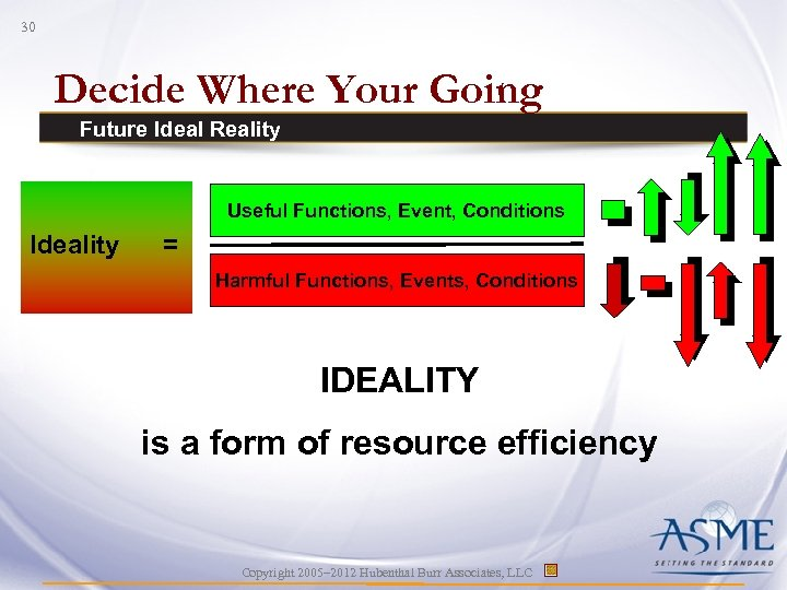 30 Decide Where Your Going Future Ideal Reality Useful Functions, Event, Conditions Ideality =