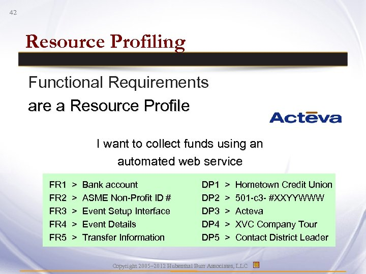 42 Resource Profiling Functional Requirements are a Resource Profile I want to collect funds