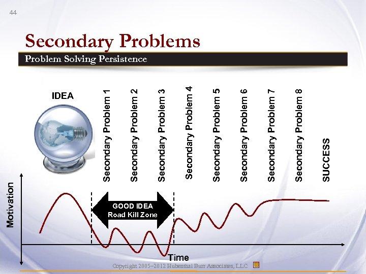 IDEA Copyright 2005– 2012 Hubenthal Burr Associates, LLC Time GOOD IDEA Road Kill Zone
