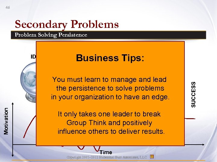 46 Secondary Problems It only takes one leader to break GOOD IDEA Group Think