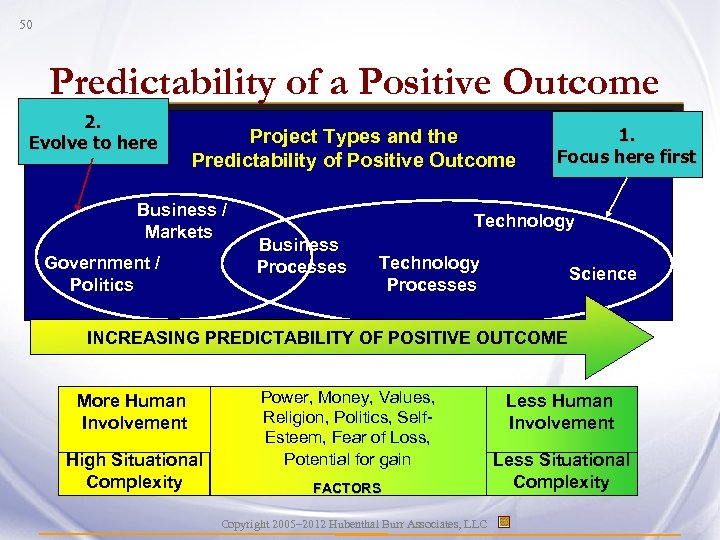 50 Predictability of a Positive Outcome 2. Evolve to here Project Types and the