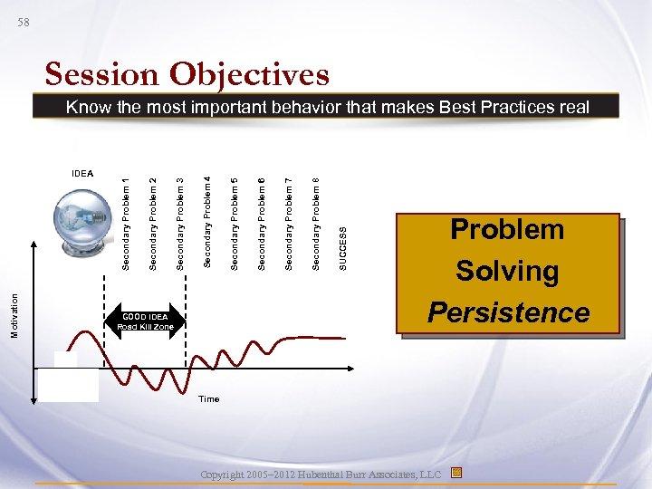 58 Session Objectives Motivation GOOD IDEA Road Kill Zone SUCCESS Secondary Problem 8 Secondary