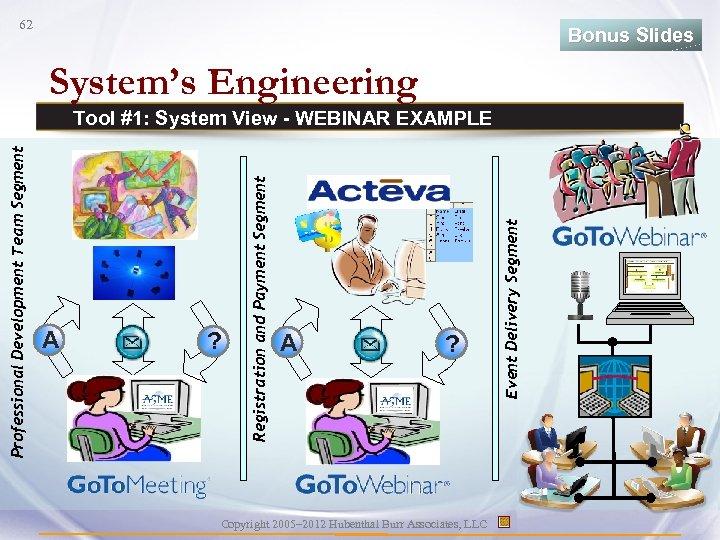 62 Bonus Slides System's Engineering ? A ? Copyright 2005– 2012 Hubenthal Burr Associates,