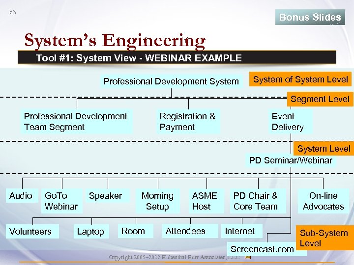 63 Bonus Slides System's Engineering Tool #1: System View - WEBINAR EXAMPLE Professional Development