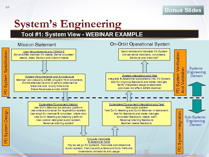 64 Bonus Slides System's Engineering Tool #1: System View - WEBINAR EXAMPLE System Requirements