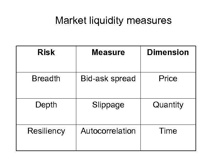 Market liquidity measures Risk Measure Dimension Breadth Bid-ask spread Price Depth Slippage Quantity Resiliency