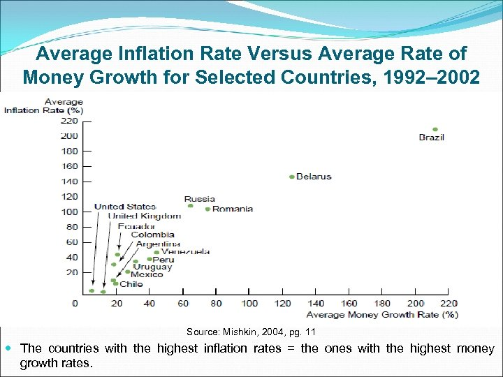 Average Inflation Rate Versus Average Rate of Money Growth for Selected Countries, 1992– 2002