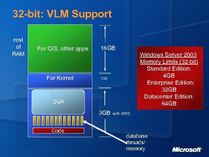 32 -bit: VLM Support rest of RAM For O/S, other apps For Kernel 16
