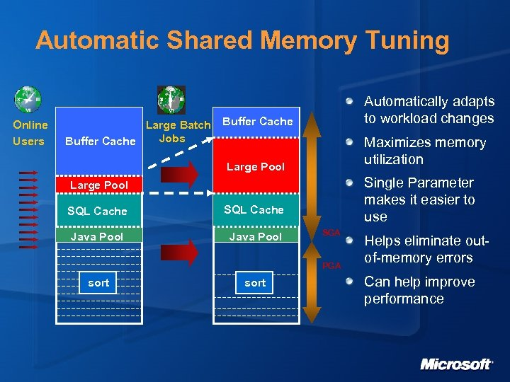 Automatic Shared Memory Tuning Online Users Large Batch Jobs Buffer Cache Automatically adapts to