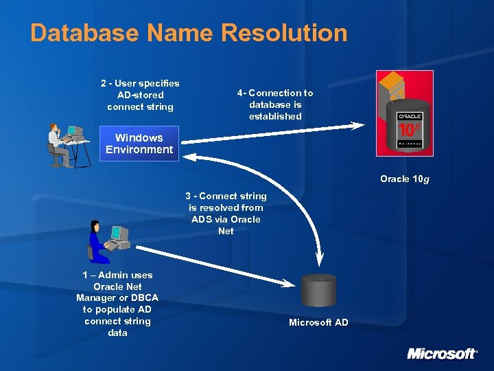 Database Name Resolution 2 - User specifies AD-stored connect string 4 - Connection to