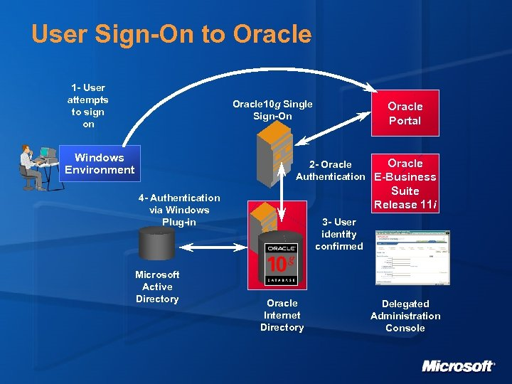 User Sign-On to Oracle 1 - User attempts to sign on Oracle 10 g