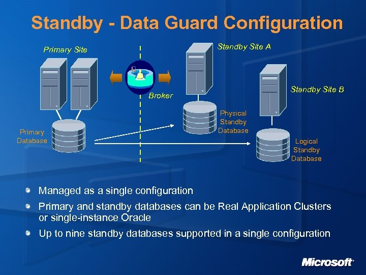 Standby - Data Guard Configuration Standby Site A Primary Site Standby Site B Broker