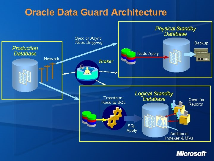 Oracle Data Guard Architecture Physical Standby Database Sync or Async Redo Shipping Production Database