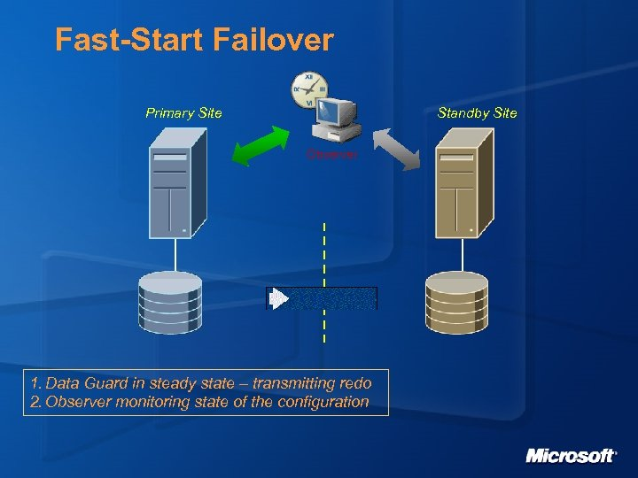 Fast-Start Failover Primary Site Standby Site Observer 1. Data Guard in steady state –