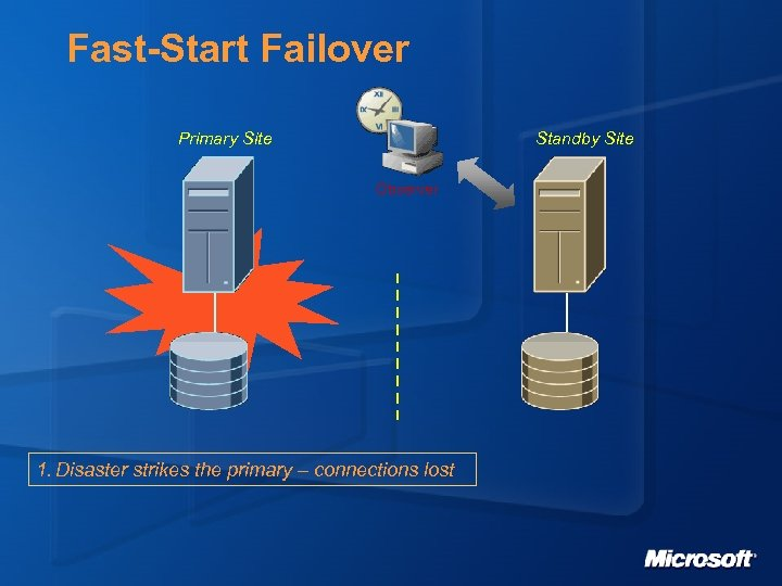 Fast-Start Failover Primary Site Standby Site Observer 1. Disaster strikes the primary – connections