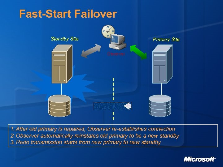 Fast-Start Failover Standby Site Primary Site Observer 1. After old primary is repaired, Observer