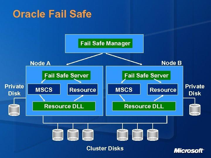 Oracle Fail Safe Manager Node B Node A Fail Safe Server Private Disk MSCS