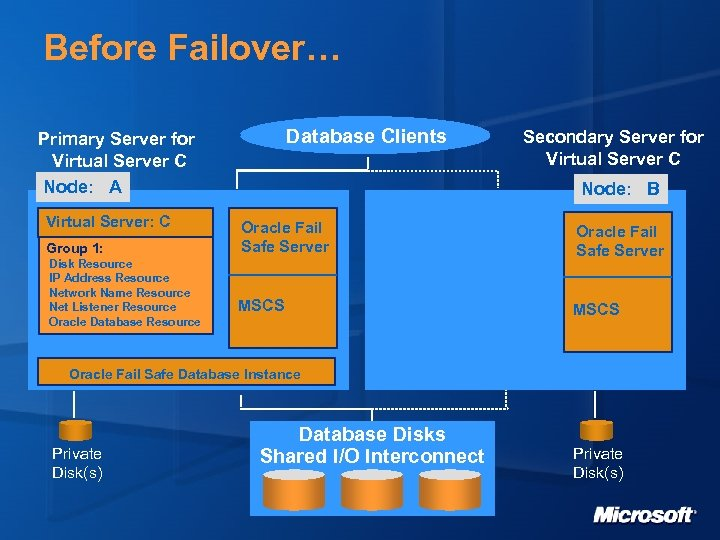 Before Failover… Database Clients Primary Server for Virtual Server C Node: A Virtual Server: