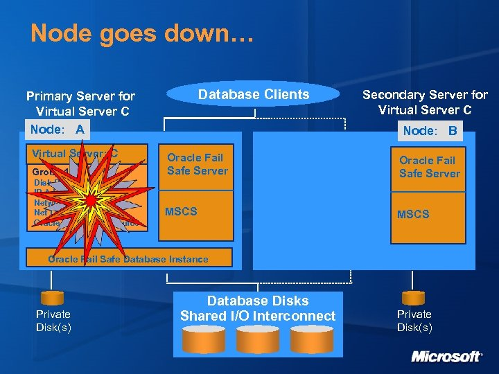 Node goes down… Database Clients Primary Server for Virtual Server C Node: A Virtual