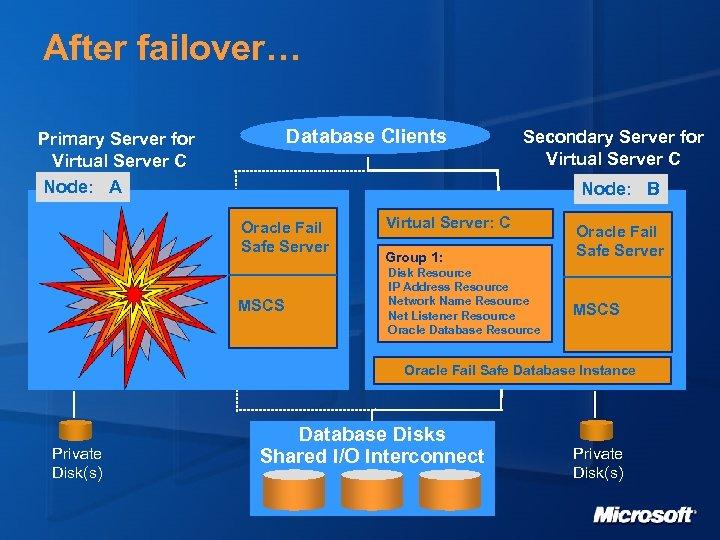 After failover… Database Clients Primary Server for Virtual Server C Node: A Secondary Server