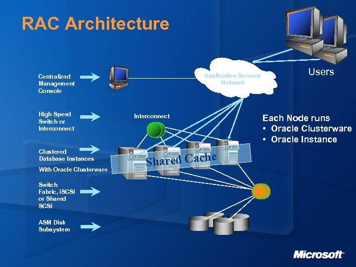 RAC Architecture Application Servers/ Network Centralized Management Console High Speed Switch or Interconnect Clustered