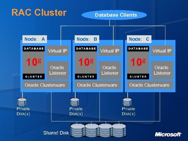 RAC Cluster Node: A Database Clients Node: B Virtual IP 10 g Oracle Listener