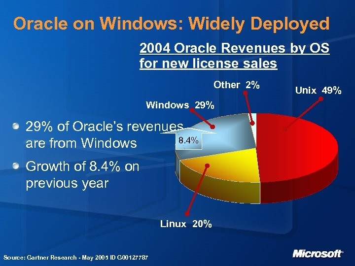 Oracle on Windows: Widely Deployed 2004 Oracle Revenues by OS for new license sales