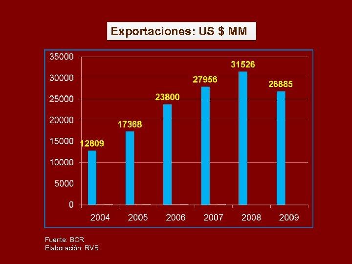 Exportaciones: US $ MM Fuente: BCR Elaboración: RVB