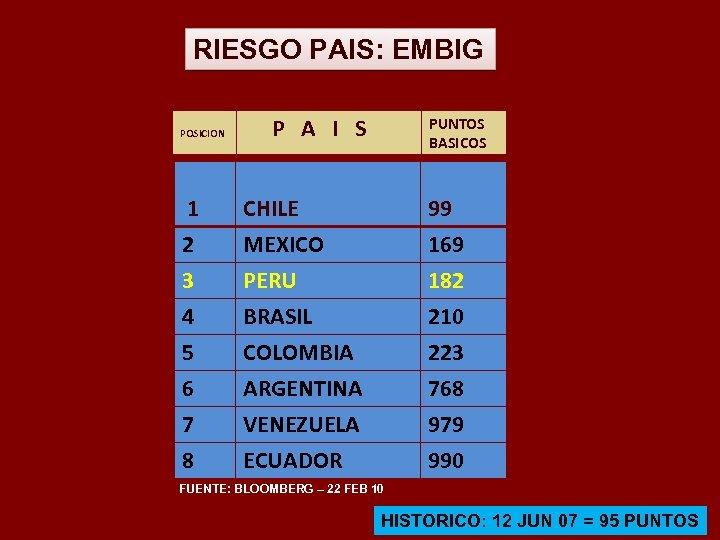 RIESGO PAIS: EMBIG POSICION P A I S PUNTOS BASICOS 1 CHILE 99 2