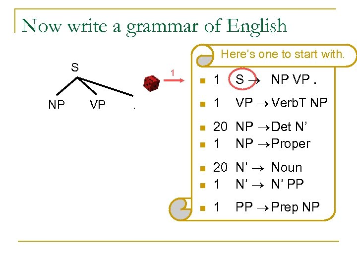 Now write a grammar of English Here's one to start with. S NP 1