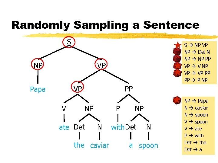 Randomly Sampling a Sentence S NP S NP VP NP Det N NP PP