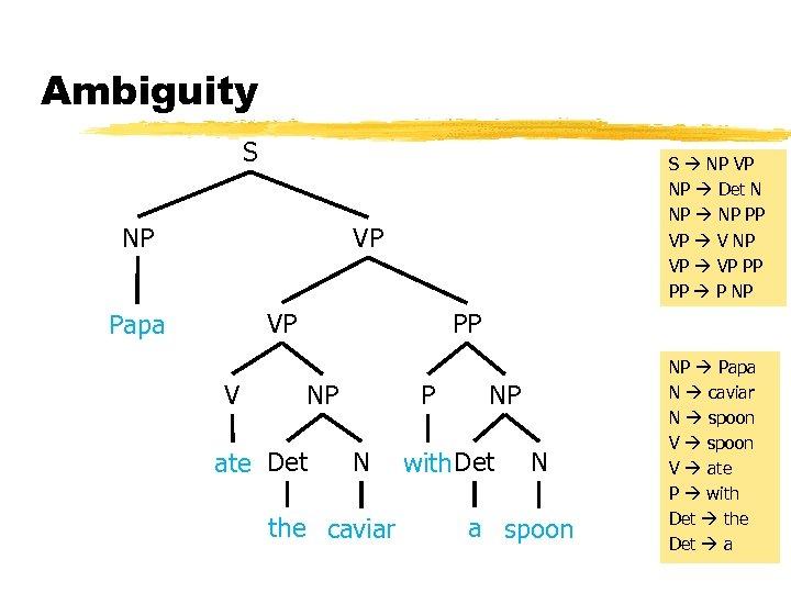 Ambiguity S NP S NP VP NP Det N NP PP VP V NP