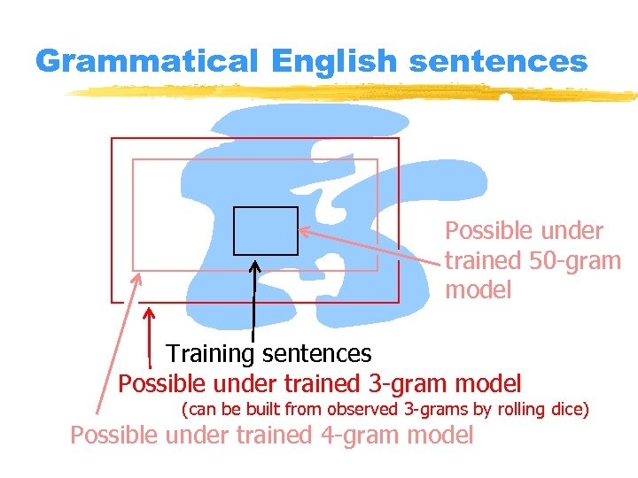 Grammatical English sentences Possible under trained 50 -gram model ? Training sentences Possible under