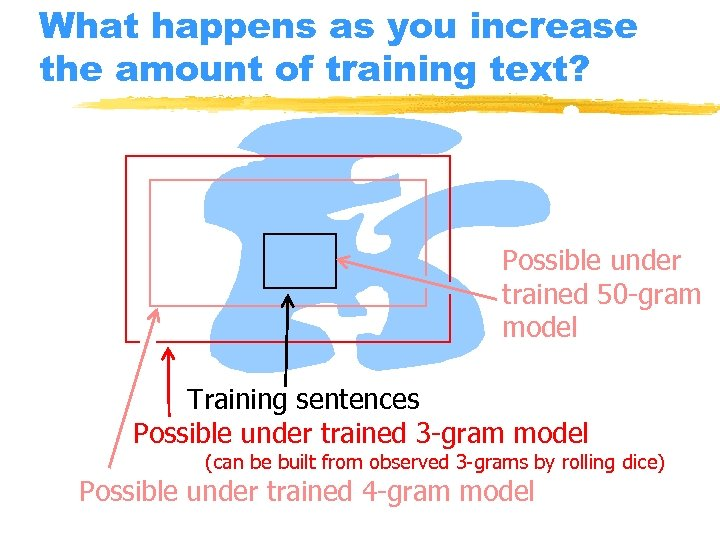 What happens as you increase the amount of training text? Possible under trained 50