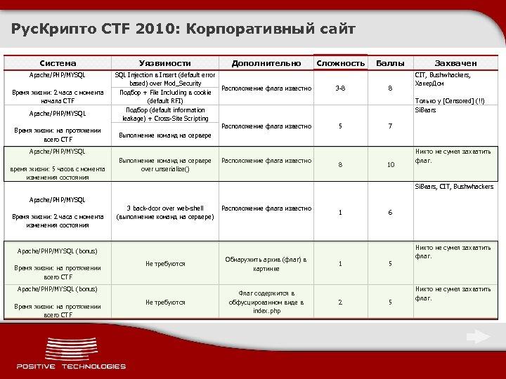 Рус. Крипто CTF 2010: Корпоративный сайт Система Apache/PHP/MYSQL Время жизни: 2 часа с момента