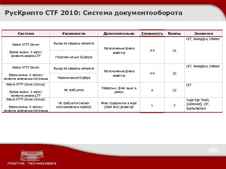 Рус. Крипто CTF 2010: Система документооборота Система Уязвимости Native HTTP Server Дополнительно Сложность Баллы