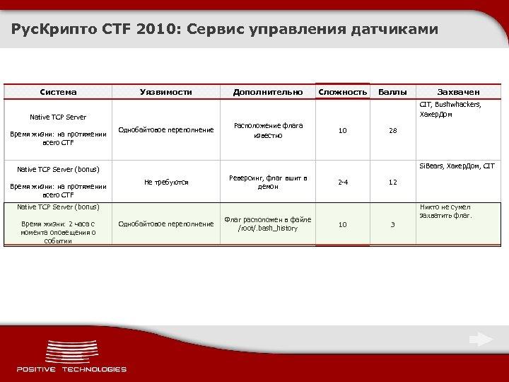 Рус. Крипто CTF 2010: Сервис управления датчиками Система Уязвимости Однобайтовое переполнение Баллы Расположение флага