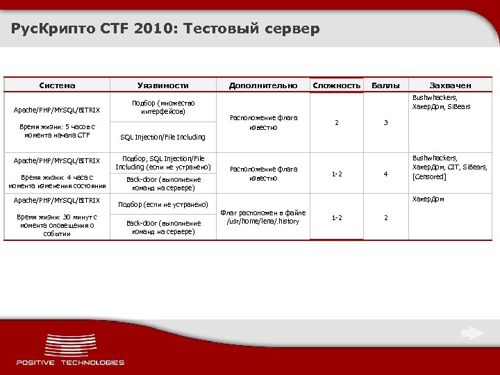 Рус. Крипто CTF 2010: Тестовый сервер Система Уязвимости Apache/PHP/MYSQL/BITRIX Подбор (множество интерфейсов) Время жизни: