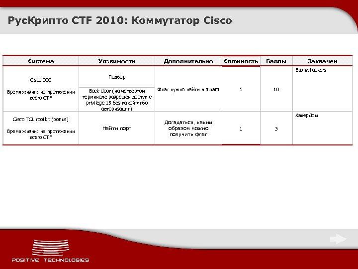 Рус. Крипто CTF 2010: Коммутатор Cisco Система Уязвимости Дополнительно Сложность Баллы Захвачен Bushwhackers Cisco