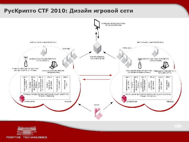 Рус. Крипто CTF 2010: Дизайн игровой сети